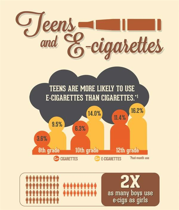 Parent Resources on E-Cigarettes and Vaping